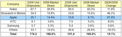 2009 Akıllı Telefon Pazar Durumu