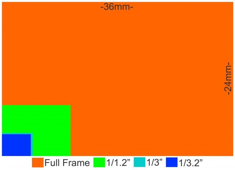 camera-sensor-size-30