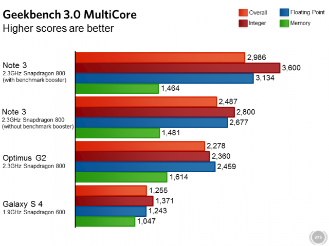 note3benchmarks