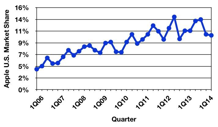 Apple'ın ABD pazarındaki durumu (1Q06-2Q14)