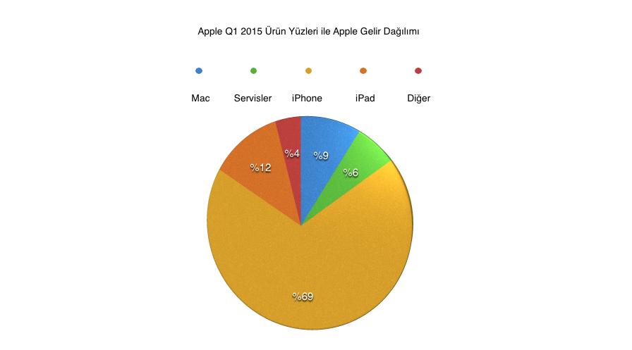 2015 Q1 Apple Gelirleri Ürün Satış Yüzdeleri