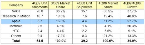 2009 son çeğrek akıllı telefon pazar çizelgesi