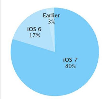 Ios7adaptasyon elma dergisi