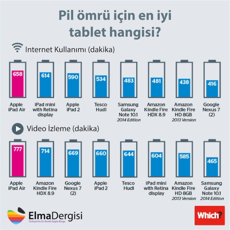 tablet-battery-life-elma-dergisi