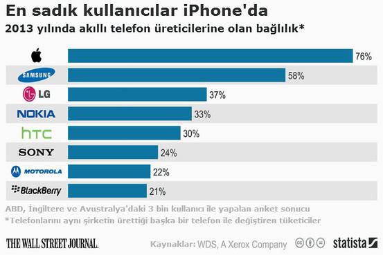 apple sadakat