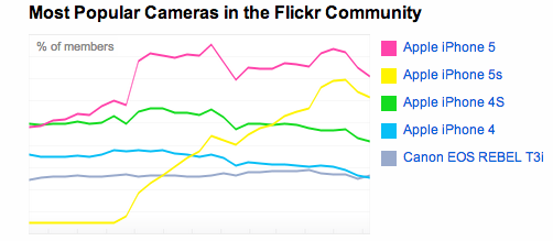 iphone+flickr+community+2014