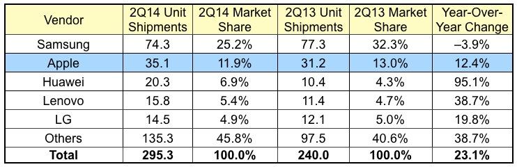 2Q14, küresel çapta akıllı telefon sevkiyatı